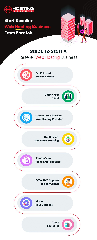 Reseller Web Hosting Infographic