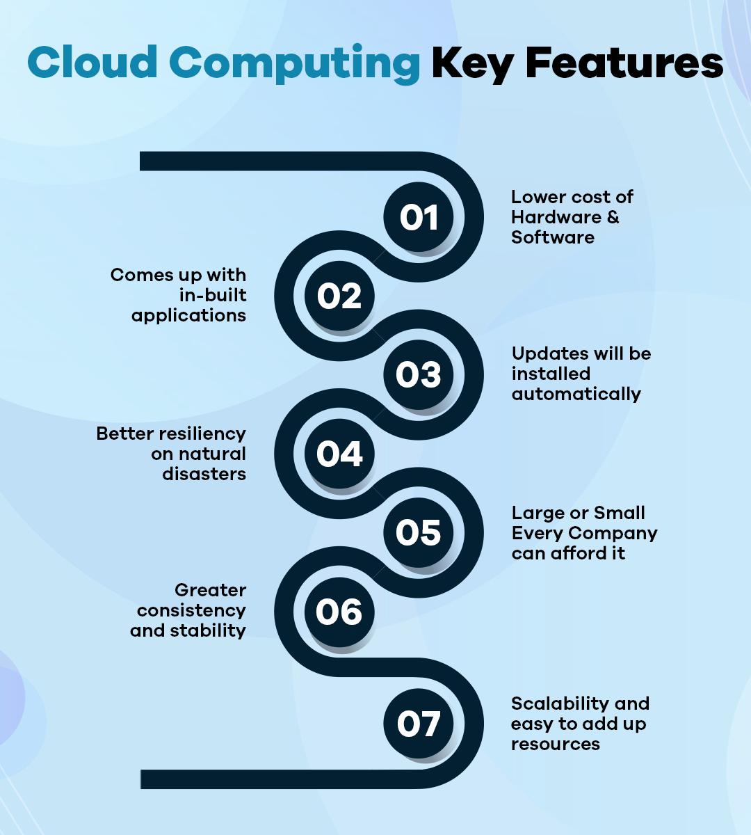 Cloud Computing vs. On-Premises