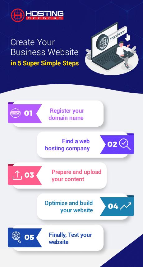Create a website from scratch